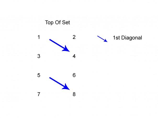 Diagram Showing First Diagonol